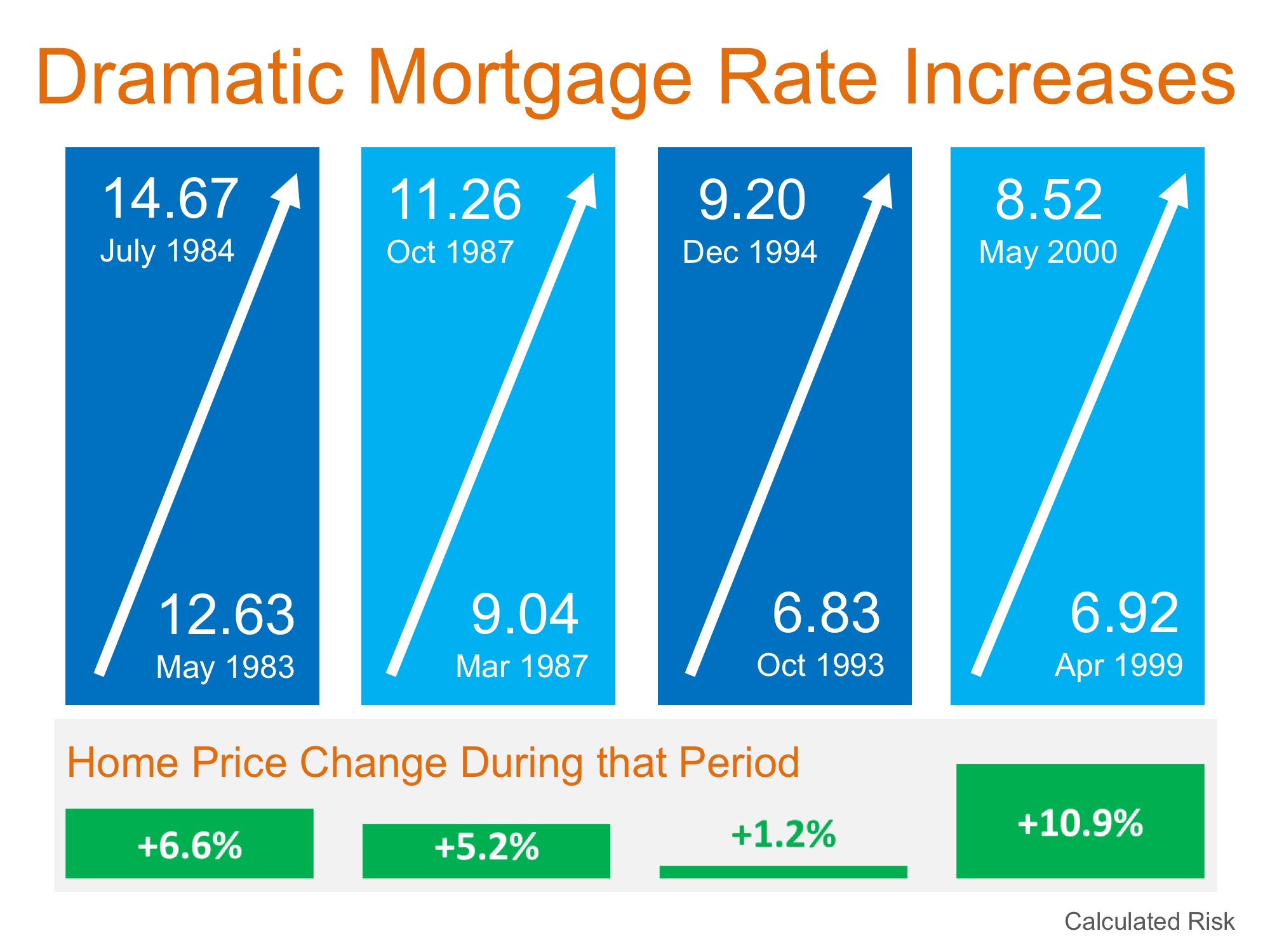 Mortgage Interest Rates By State